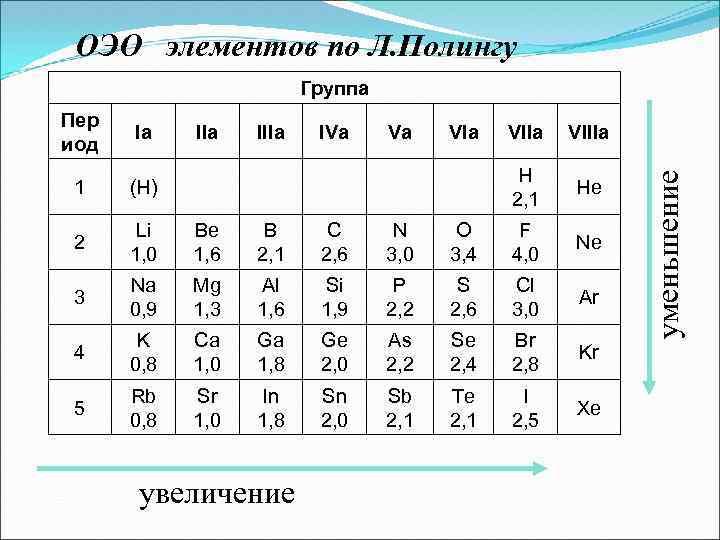 ОЭО элементов по Л. Полингу Группа Iа IIIа IVа Vа VIIа VIIIа 1 (H)