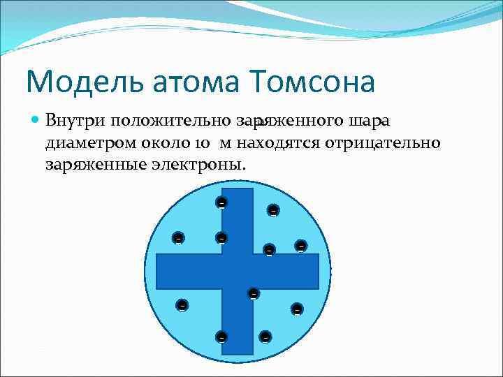 Модель атома Томсона -10 Внутри положительно заряженного шара диаметром около 10 м находятся отрицательно