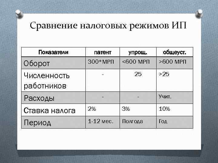 Сравнение налоговых режимов ИП Показатели Оборот Численность работников Расходы Ставка налога Период патент 300*МРП