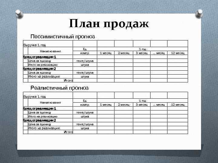 План продаж Пессимистичный прогноз Выручка 1 год Ед. измер. тенге/штука Наименование Доход от реализации