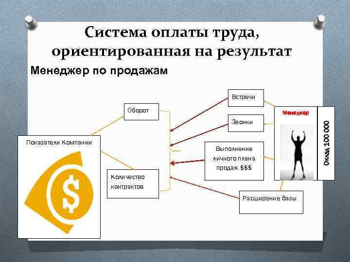 Система оплаты труда, ориентированная на результат Менеджер по продажам Встречи Оборот Звонки Показатели Компании