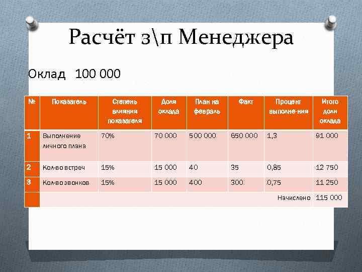 Расчёт зп Менеджера Оклад 100 000 № Показатель Степень влияния показателя Доля оклада План