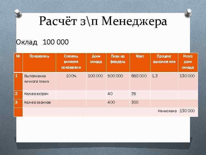Расчёт зп Менеджера Оклад 100 000 № Показатель 1 Выполнение личного плана 2 3