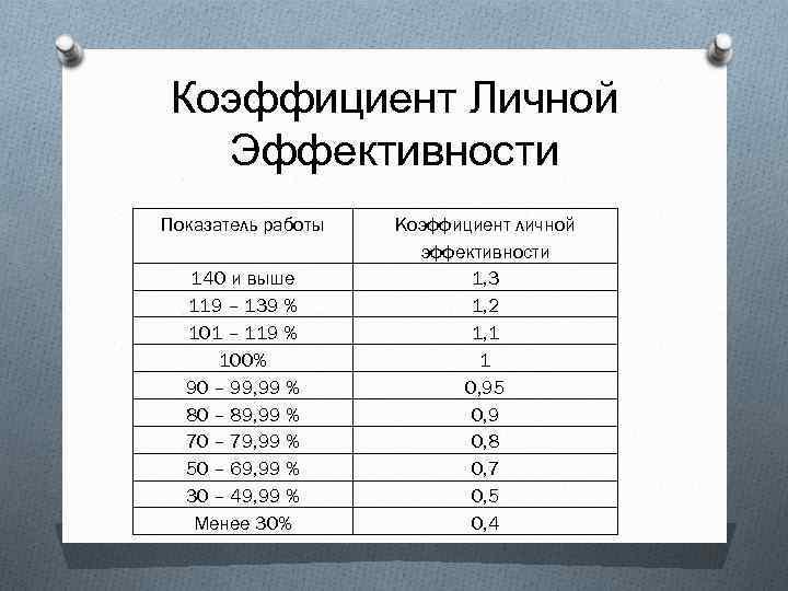 Коэффициент Личной Эффективности Показатель работы 140 и выше 119 – 139 % 101 –
