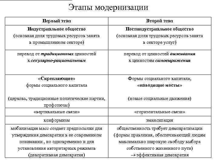 Этапы модернизации Первый этап Второй этап Индустриальное общество (основная доля трудовых ресурсов занята в