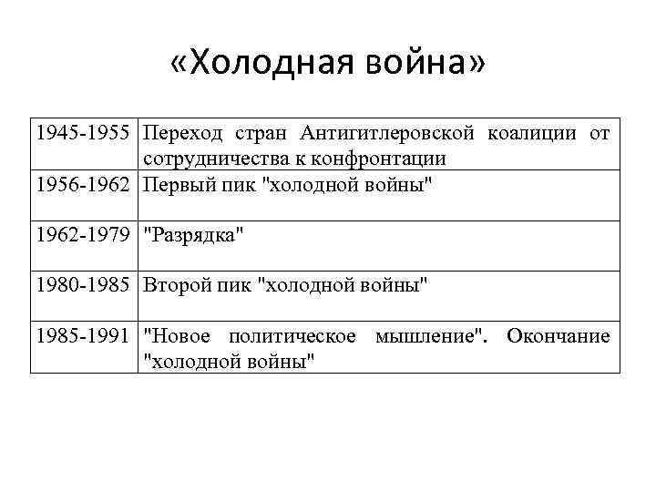 «Холодная война» 1945 -1955 Переход стран Антигитлеровской коалиции от сотрудничества к конфронтации 1956