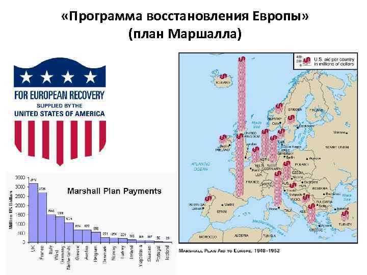 «Программа восстановления Европы» (план Маршалла)