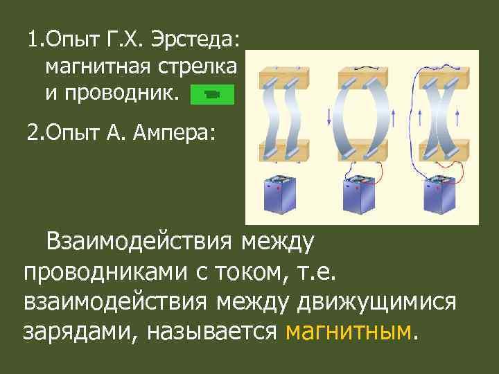 1. Опыт Г. Х. Эрстеда: магнитная стрелка и проводник. 2. Опыт А. Ампера: Взаимодействия