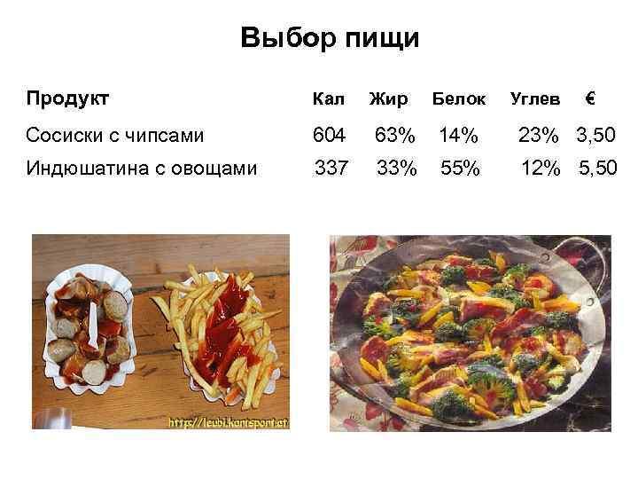 Выбор пищи Продукт Кал Жир Сосиски с чипсами 604 63% 14% 23% 3, 50