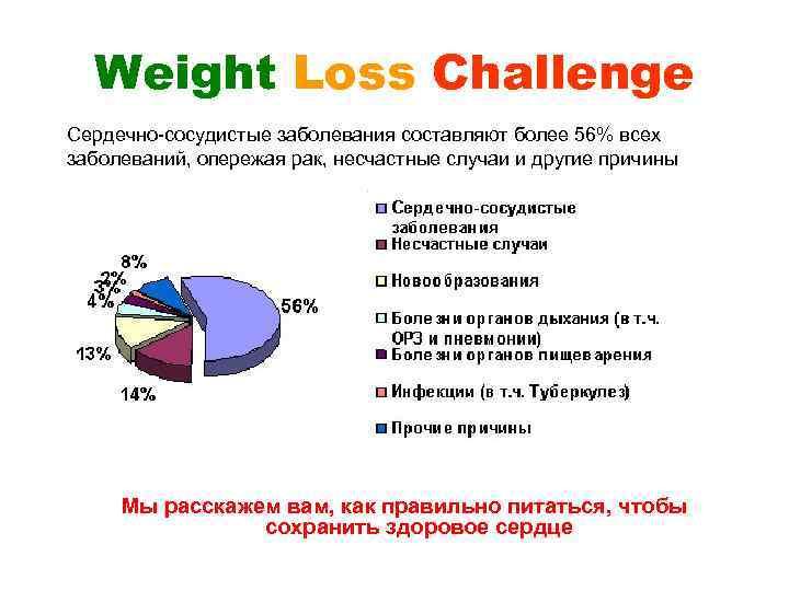 Weight Loss Challenge Сердечно-сосудистые заболевания составляют более 56% всех заболеваний, опережая рак, несчастные случаи