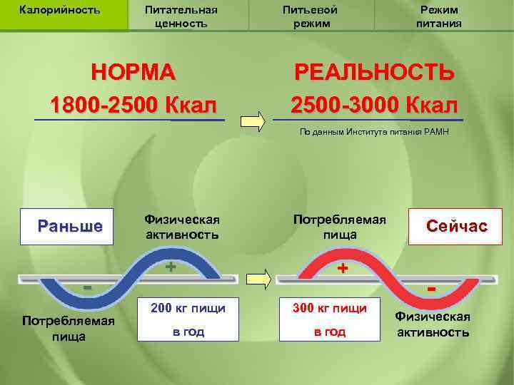 Калорийность Питательная ценность НОРМА 1800 -2500 Ккал Питьевой режим Режим питания РЕАЛЬНОСТЬ 2500 -3000