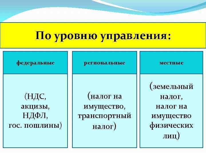 По уровню управления: федеральные (НДС, акцизы, НДФЛ, гос. пошлины) региональные (налог на имущество, транспортный