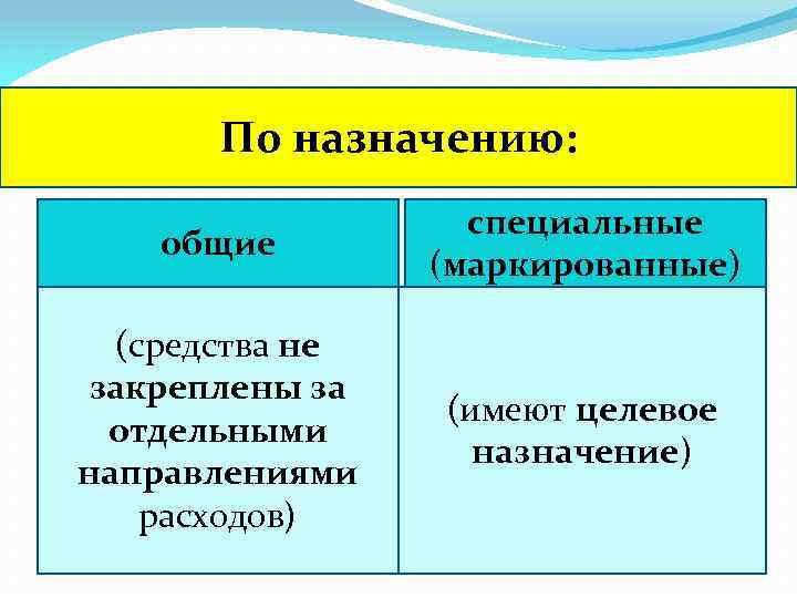 По назначению: общие специальные (маркированные) (средства не закреплены за отдельными направлениями расходов) (имеют целевое