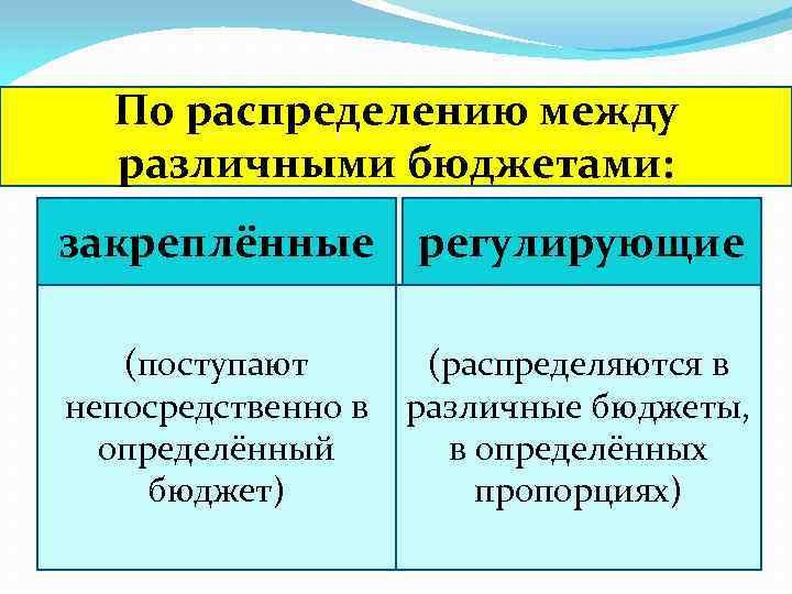 По распределению между различными бюджетами: закреплённые регулирующие (поступают непосредственно в определённый бюджет) (распределяются в