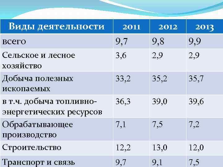 Виды деятельности всего 2011 2012 2013 9, 7 9, 8 9, 9 Сельское и
