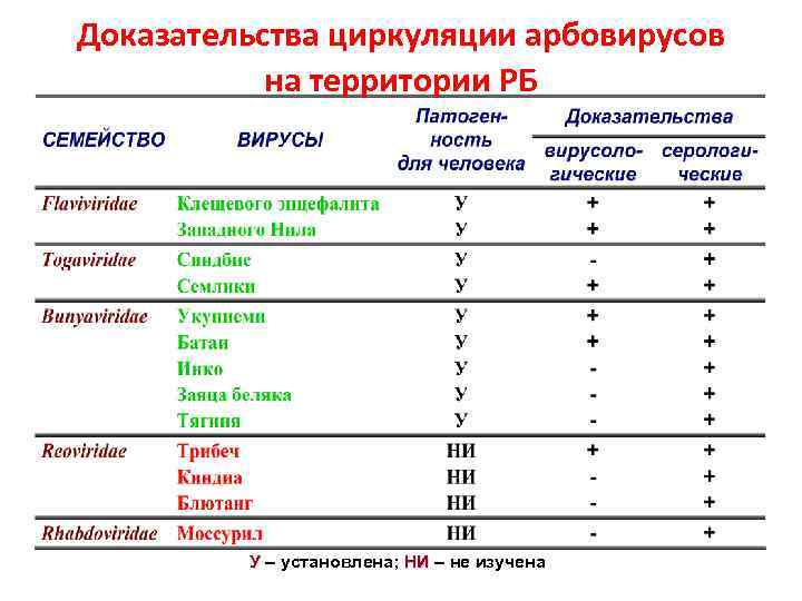Доказательства циркуляции арбовирусов на территории РБ У установлена; НИ не изучена