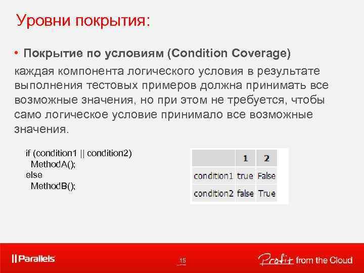 Уровни покрытия: • Покрытие по условиям (Condition Coverage) каждая компонента логического условия в результате