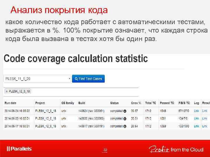 Анализ покрытия кода какое количество кода работает с автоматическими тестами, выражается в %. 100%