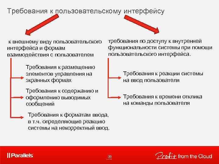 Требования к пользовательскому интерфейсу к внешнему виду пользовательского требования по доступу к внутренней функциональности