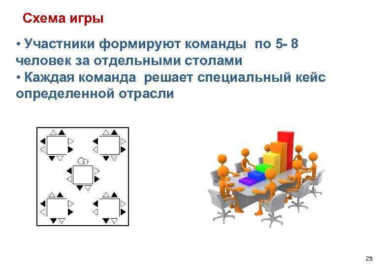 Схема игры • Участники формируют команды по 5 - 8 человек за отдельными столами
