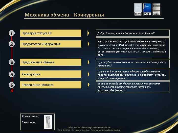 Механика обмена – Конкуренты 1 Проверка статуса СК 2 Продуктовая информация 3 Предложение обмена