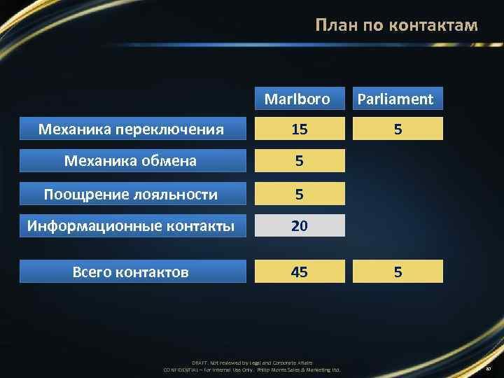 План по контактам Marlboro Parliament Механика переключения 15 5 Механика обмена 5 Поощрение лояльности