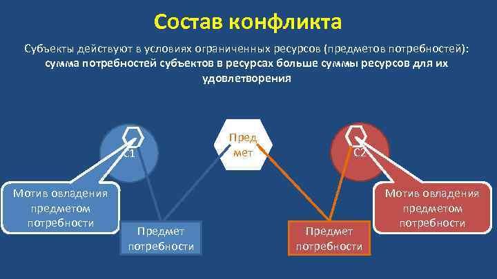 Состав конфликта Субъекты действуют в условиях ограниченных ресурсов (предметов потребностей): сумма потребностей субъектов в