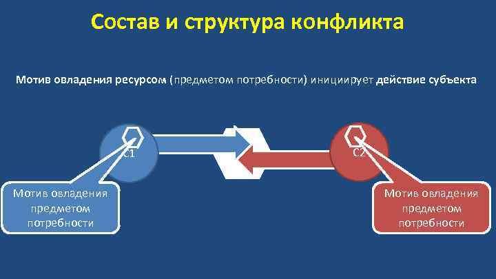 Состав и структура конфликта Мотив овладения ресурсом (предметом потребности) инициирует действие субъекта С 1