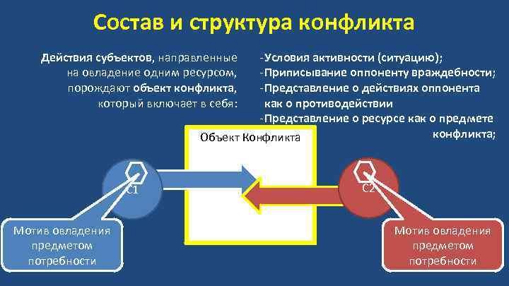 Состав и структура конфликта - Условия активности (ситуацию); - Приписывание оппоненту враждебности; - Представление