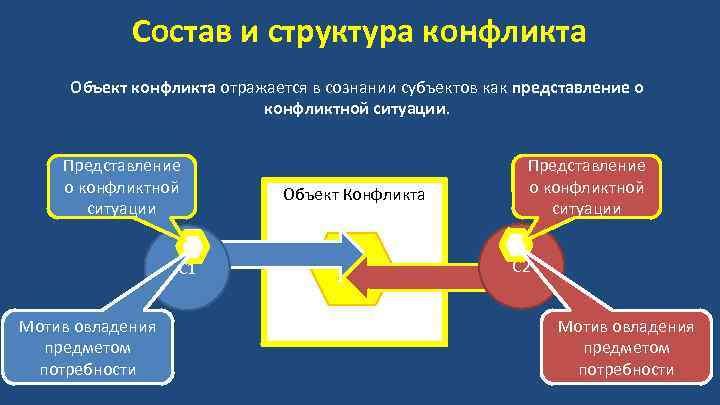 Состав и структура конфликта Объект конфликта отражается в сознании субъектов как представление о конфликтной