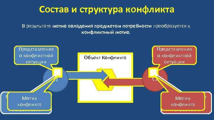 Состав и структура конфликта В результате мотив овладения предметом потребности преобразуется в конфликтный мотив.