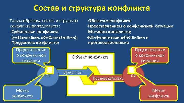 Состав и структура конфликта Таким образом, состав и структура конфликта определяется: - Субъектами конфликта