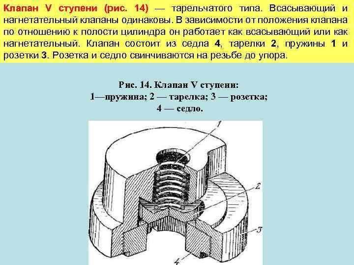 Клапан V ступени (рис. 14) — тарельчатого типа. Всасывающий и нагнетательный клапаны одинаковы. В