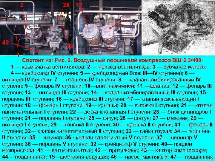 2 43 28 13 22 1 Состоит из: Рис. 8. Воздушный поршневой компрессор ВШ
