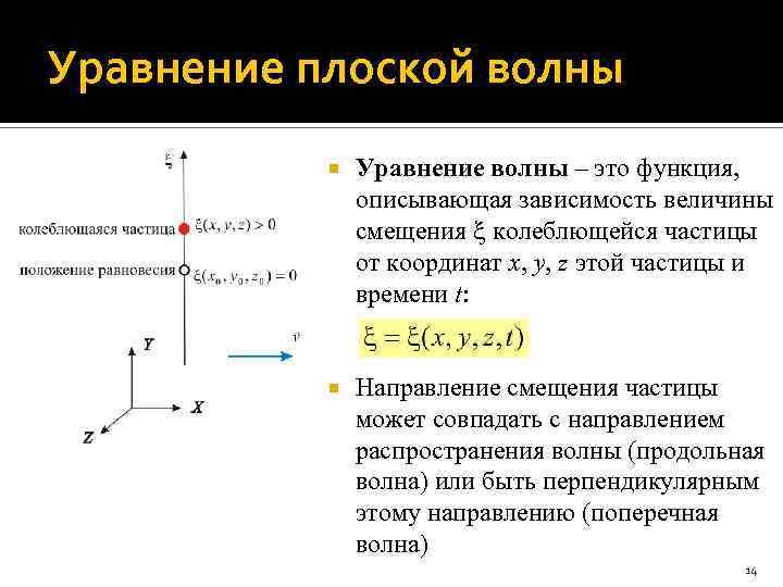 Уравнение плоской волны Уравнение волны – это функция, описывающая зависимость величины смещения колеблющейся частицы
