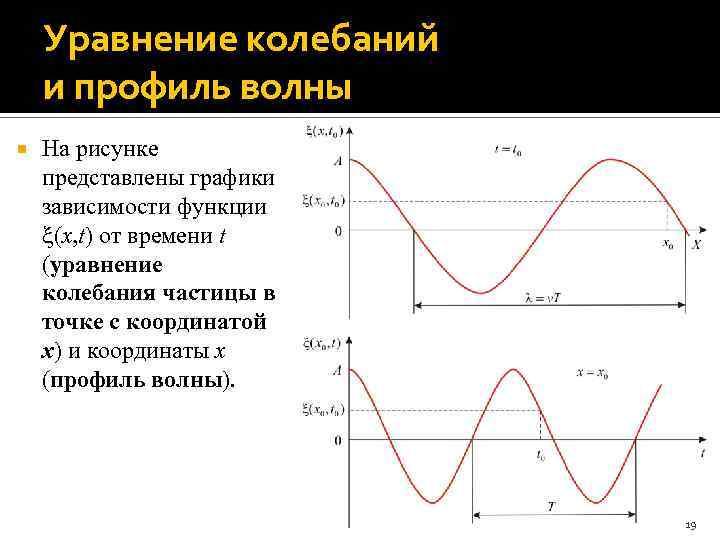 Уравнение колебаний и профиль волны На рисунке представлены графики зависимости функции (x, t) от