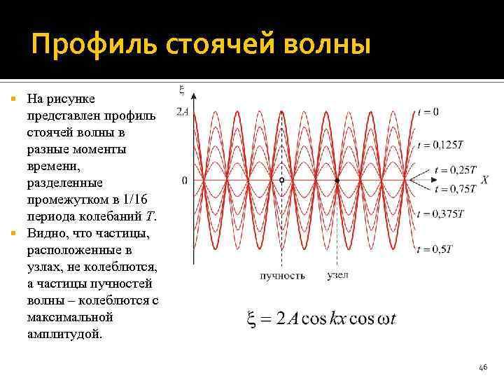Профиль стоячей волны На рисунке представлен профиль стоячей волны в разные моменты времени, разделенные