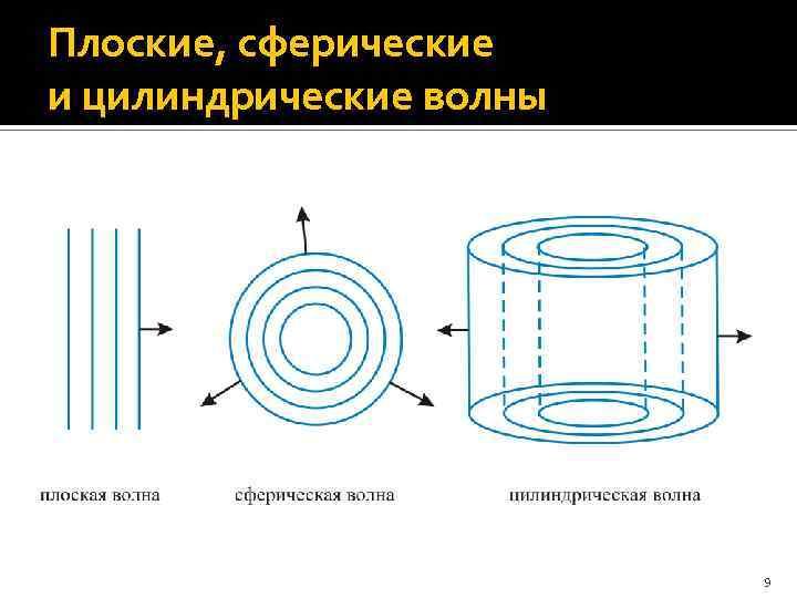 Плоские, сферические и цилиндрические волны 9