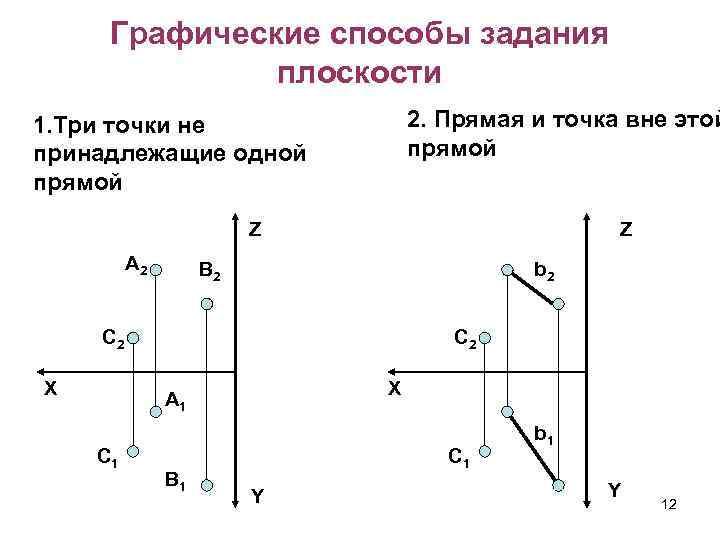 Графические способы задания плоскости 2. Прямая и точка вне этой прямой 1. Три точки