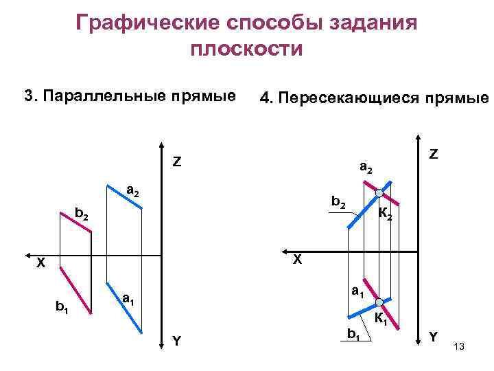 Графические способы задания плоскости 3. Параллельные прямые 4. Пересекающиеся прямые Z Z a 2