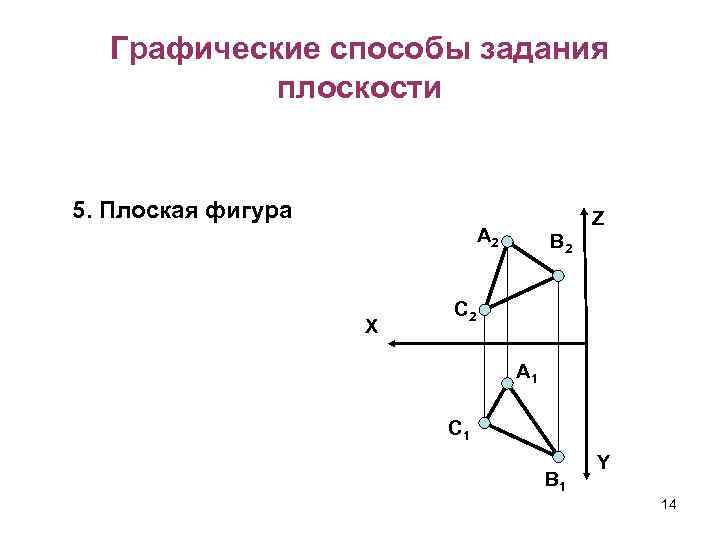 Графические способы задания плоскости 5. Плоская фигура Z А 2 X В 2 C