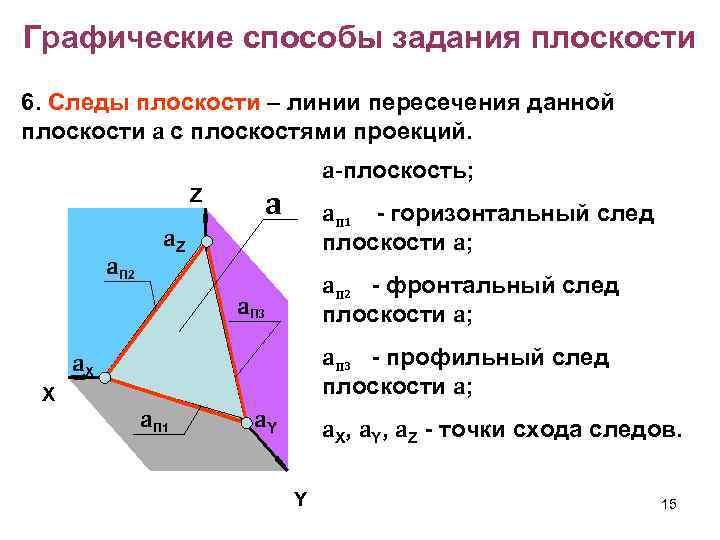 Графические способы задания плоскости 6. Следы плоскости – линии пересечения данной плоскости a с