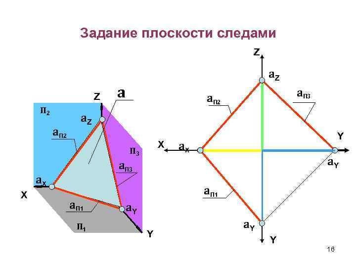Задание плоскости следами Z Z П 2 a. Z a a. Z X П