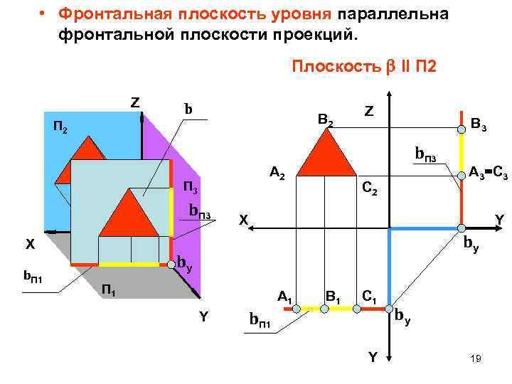 • Фронтальная плоскость уровня параллельна фронтальной плоскости проекций. Плоскость Il П 2 Z