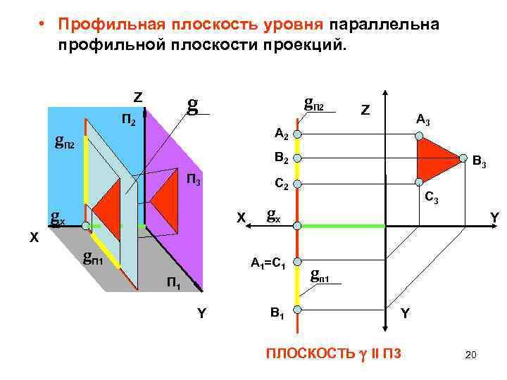 • Профильная плоскость уровня параллельна профильной плоскости проекций. Z g П 2 g.