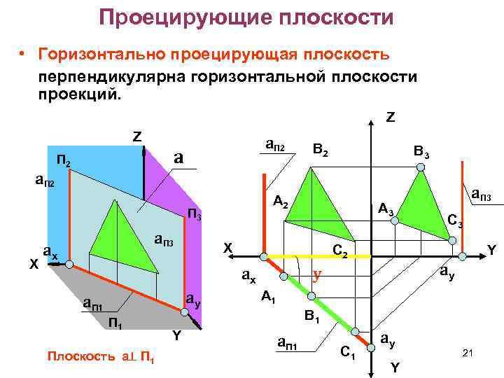 Проецирующие плоскости • Горизонтально проецирующая плоскость перпендикулярна горизонтальной плоскости проекций. Z Z a. П