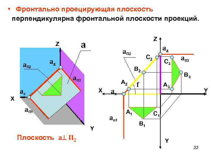 • Фронтально проецирующая плоскость перпендикулярна фронтальной плоскости проекций. a Z a. П 2