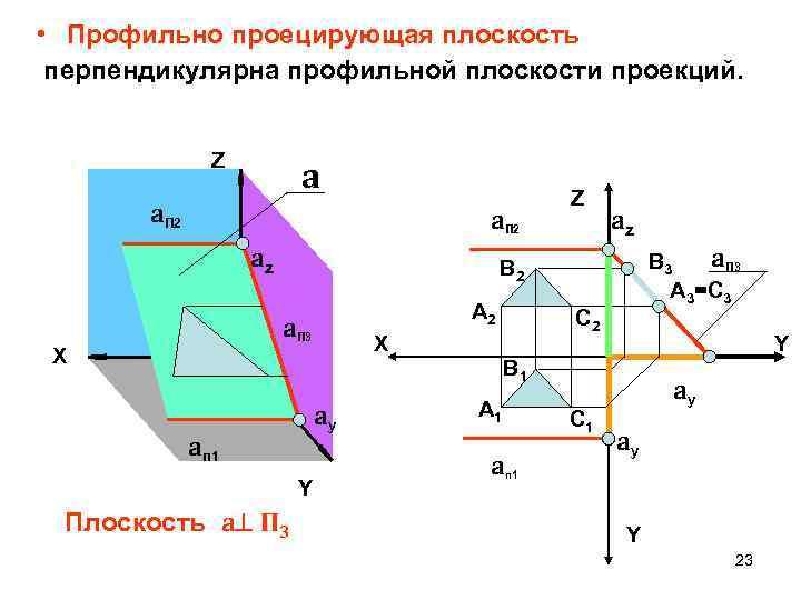 • Профильно проецирующая плоскость перпендикулярна профильной плоскости проекций. Z a a. П 2