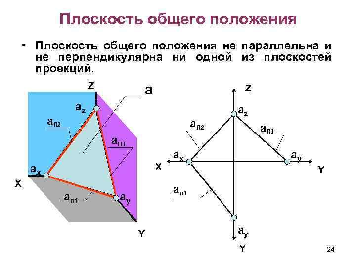 Плоскость общего положения • Плоскость общего положения не параллельна и не перпендикулярна ни одной
