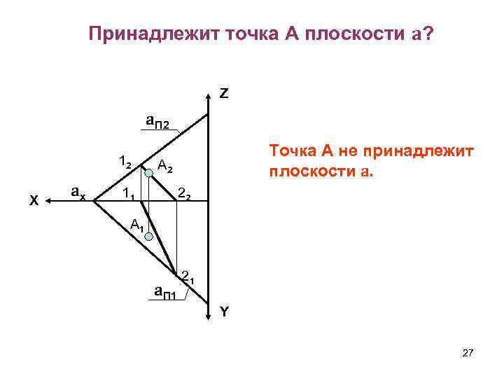 Принадлежит точка А плоскости a? Z a. П 2 12 X ax Точка А